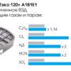 Фильтр ДОТ ЭКО 120+ A1B1E1